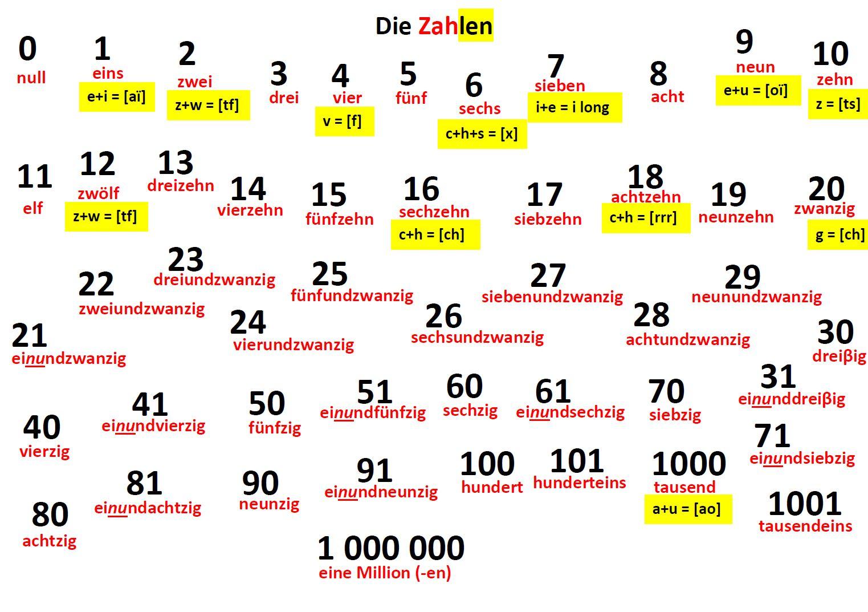 ALLES FÜR - DIE SECHSTE KLASSE USQ 1 SCHRITT 2